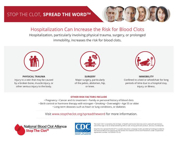 Hospitalization Risks