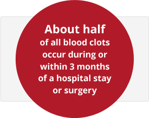 About half of all blood clots occur during or within 3 months of a hospital stay or surgery