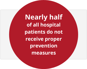 Nearly half of all hospital patients do not receive proper prevention measures