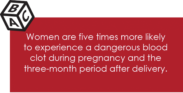 Women are five times more likely to experience a dangerous blood clot during pregnancy and the three-month period after delivery.