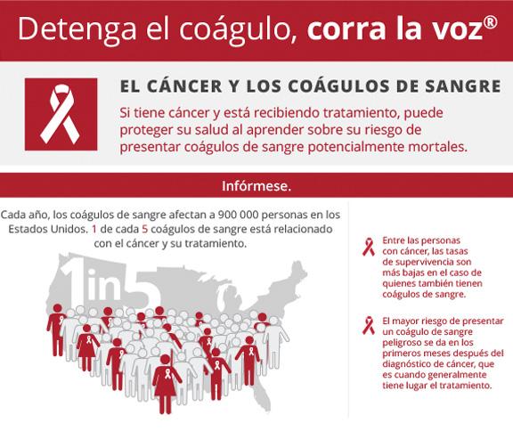 El cáncer y los coágulos de sangre infografía