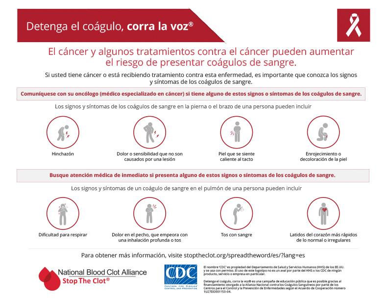 El cáncer y algunos tratamientos contra el cáncer pueden aumentar el riesgo de presentar coágulos de sangre