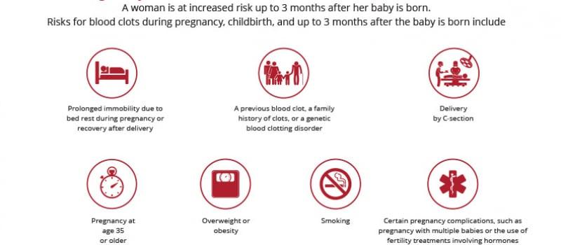 Pregnancy Risks