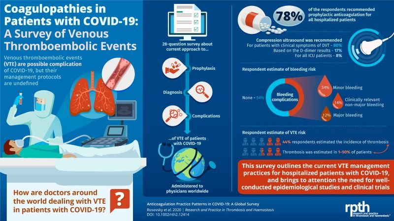 graphic about covid-19 and clotting
